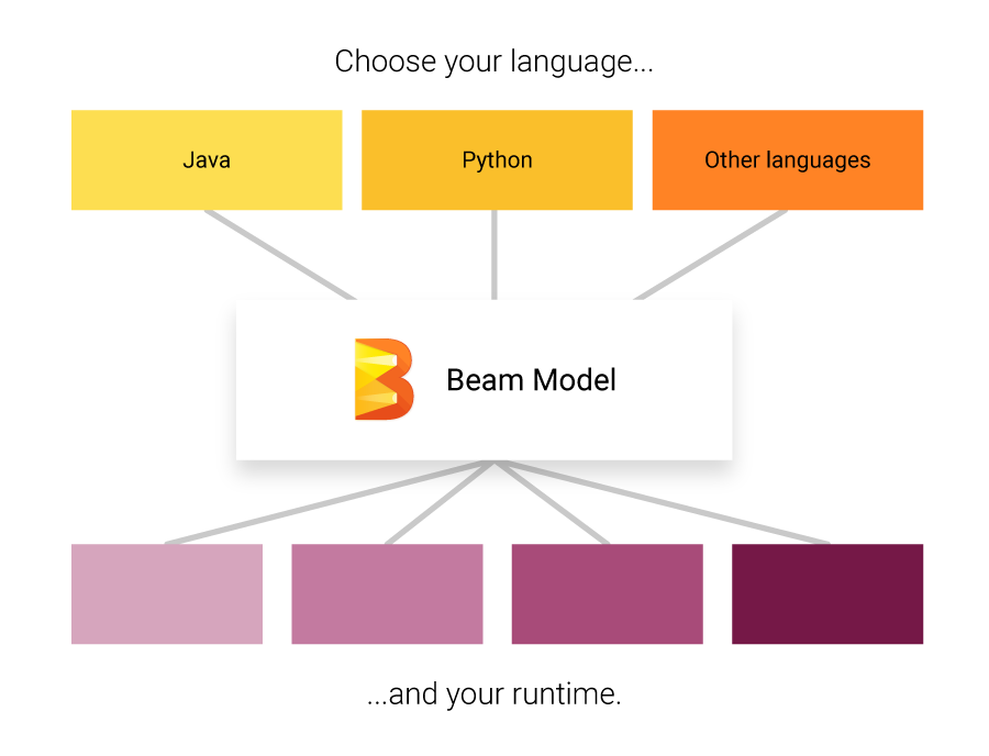 Apache Beam Logic