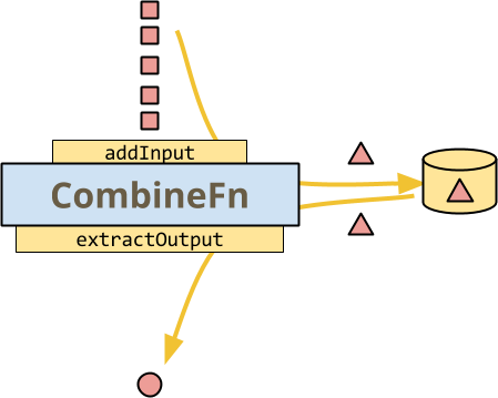stateful processing with apache beam