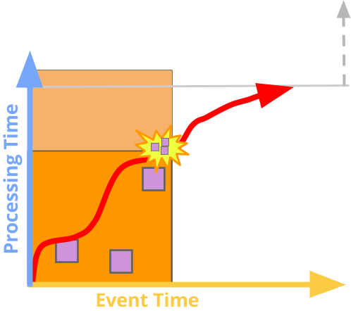 Elements on the Event and Processing time axes, with the Watermark and produced panes