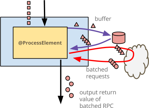 Batching elements in state, then performing RPCs