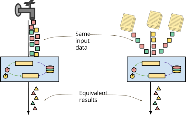 Unified stateful processing over streams and file archives