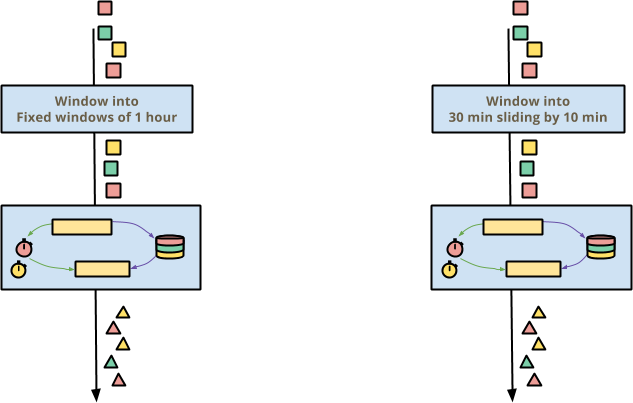Two windowing strategies for the same stateful and timely transform