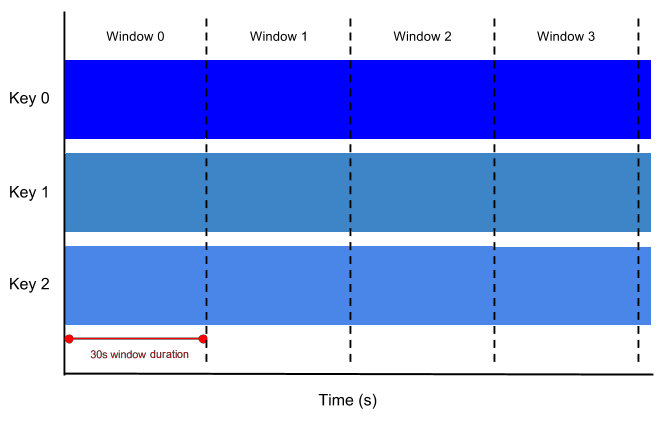 Diagram of fixed time windows, 30s in duration