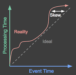 Difference between event time and processing time