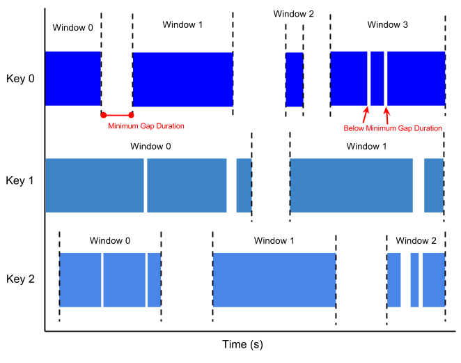 Diagram of session windows with a minimum gap duration