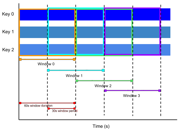 Diagram of sliding time windows, with 1 minute window duration and 30s window period