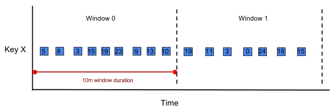 Diagram of data events for acculumating mode example